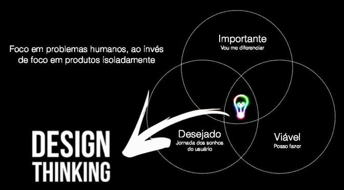 Design Thinking e Manifesto Ágil na prática, com Rodrigo Giaffredo
